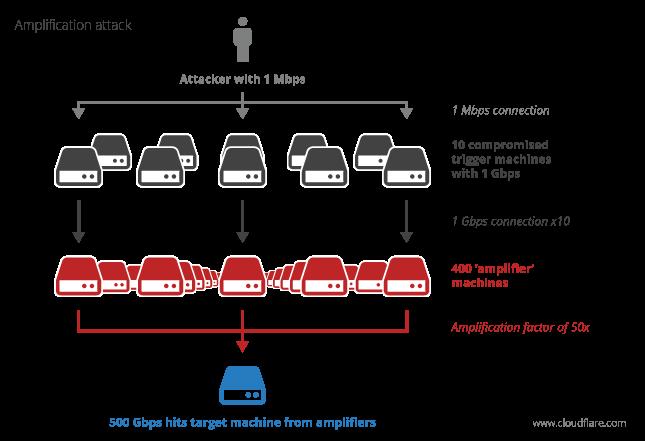 SSDP Reflector DDoS attacks