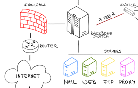 DDoS protectionnetwork