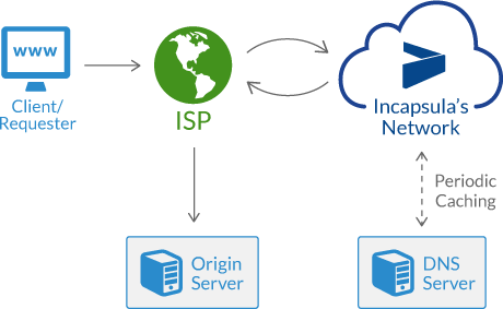 incapsula-dns-architecture